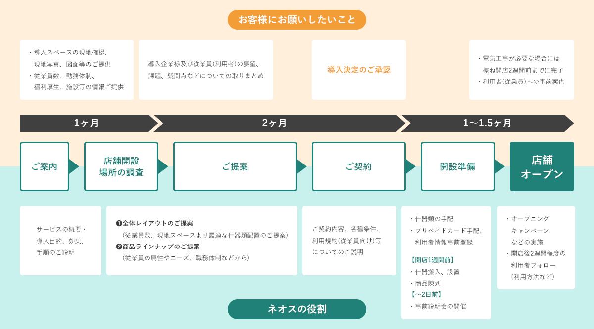 ご案内 → 店舗開設場所の調査 → ご提案 → ご契約 → 開設準備 → 店舗オープン